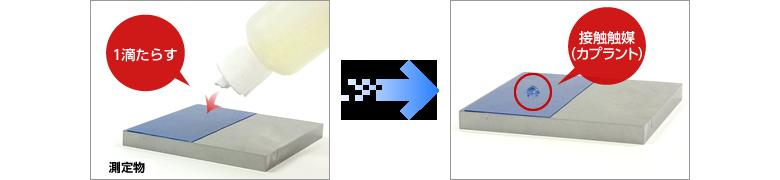 (2点校正と同様に)測定物に接触媒質(カプラント)を少量塗布する。