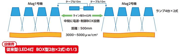 Mag2台の併設ライン設置例